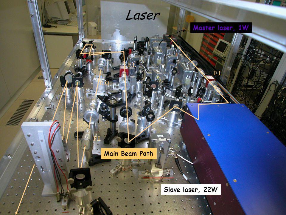 Bologna – February 19th, 2009 A.Viceré – Università di Urbino & INFN Firenze 12/63 Master laser, 1W Slave laser, 22W Main Beam Path F.I.