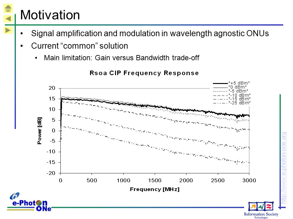"http://www.e-photon-one.org Motivation Signal amplification and modulation in wavelength agnostic ONUs Current ""common"" solution Main limitation: Gain"