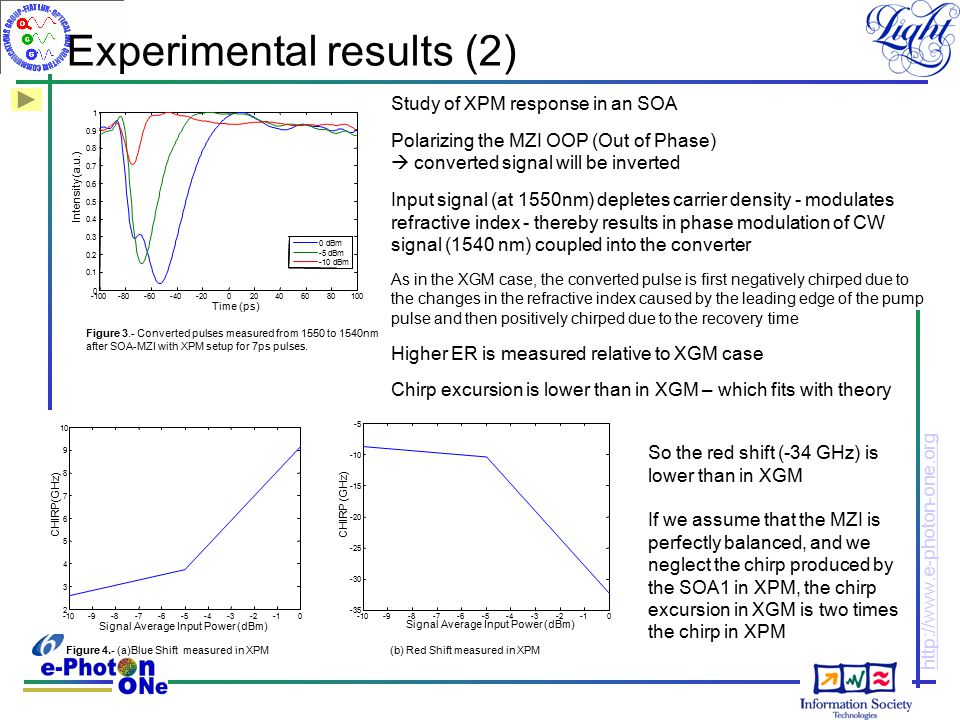 http://www.e-photon-one.org Experimental results (2) Study of XPM response in an SOA Polarizing the MZI OOP (Out of Phase)  converted signal will be