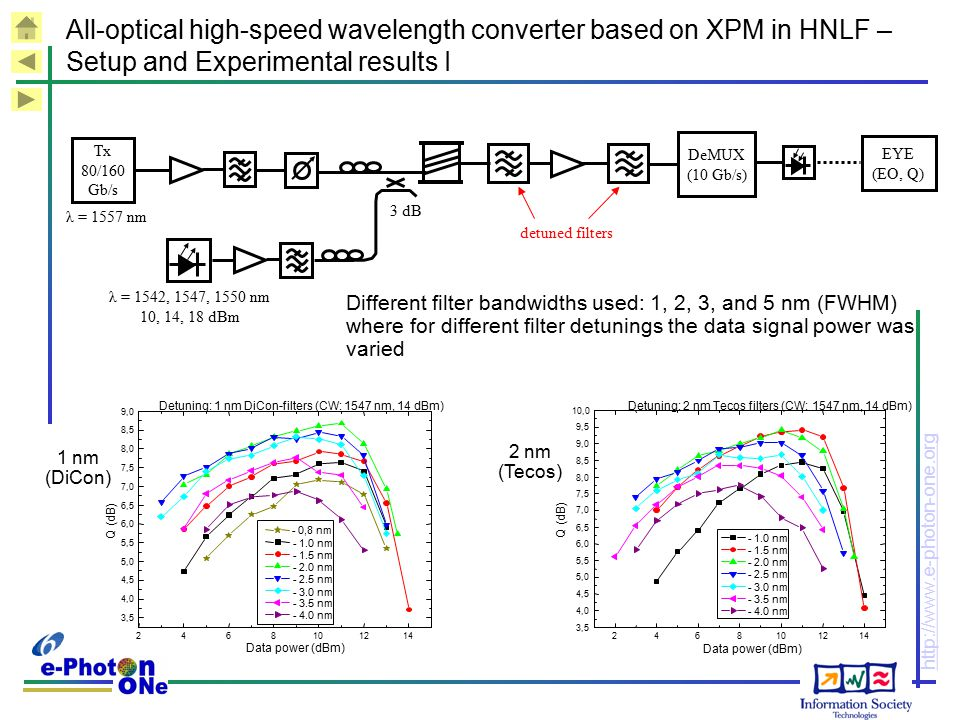 http://www.e-photon-one.org All-optical high-speed wavelength converter based on XPM in HNLF – Setup and Experimental results I Tx 80/160 Gb/s EYE (EO