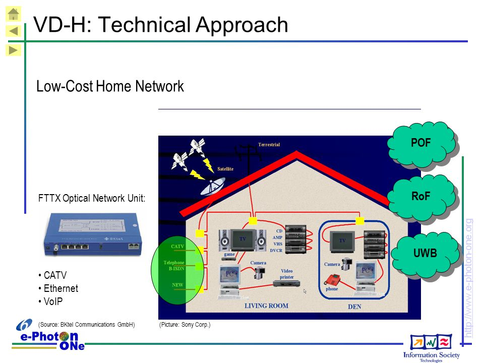 http://www.e-photon-one.org VD-H: Technical Approach Low-Cost Home Network FTTX Optical Network Unit: CATV Ethernet VoIP (Source: BKtel Communications