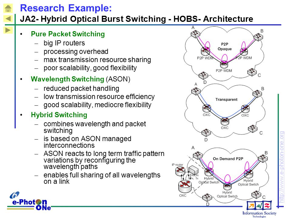 http://www.e-photon-one.org Research Example: JA2- Hybrid Optical Burst Switching - HOBS- Architecture Pure Packet Switching – big IP routers – proces