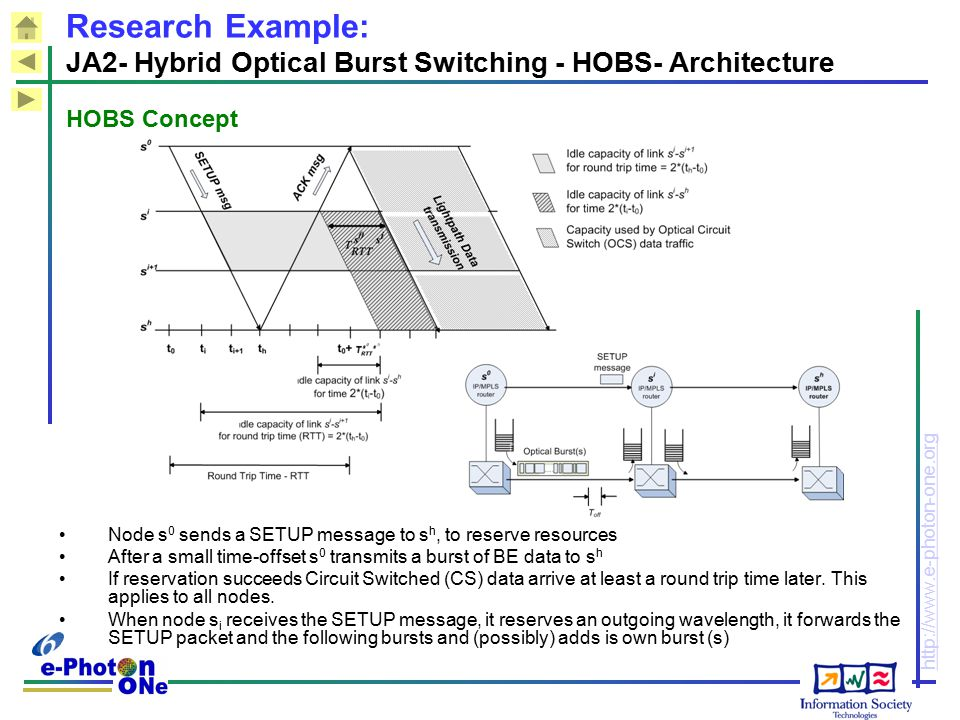 http://www.e-photon-one.org HOBS Concept Node s 0 sends a SETUP message to s h, to reserve resources After a small time-offset s 0 transmits a burst o