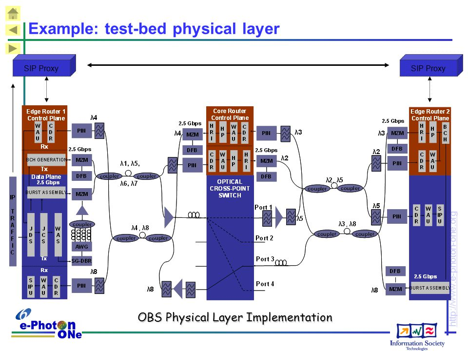 http://www.e-photon-one.org Example: test-bed physical layer OBS Physical Layer Implementation SIP Proxy