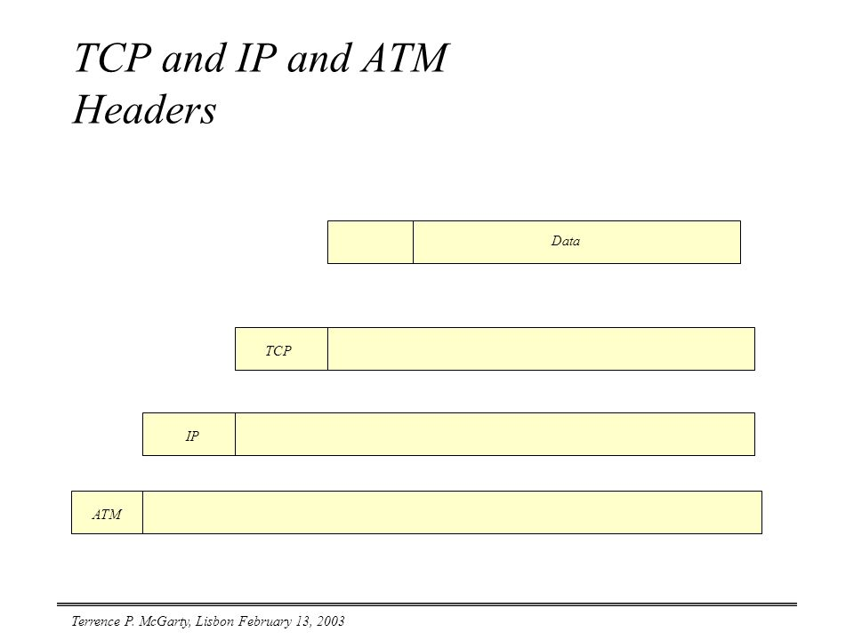 Terrence P. McGarty, Lisbon February 13, 2003 TCP and IP and ATM Headers Data ATM IP TCP