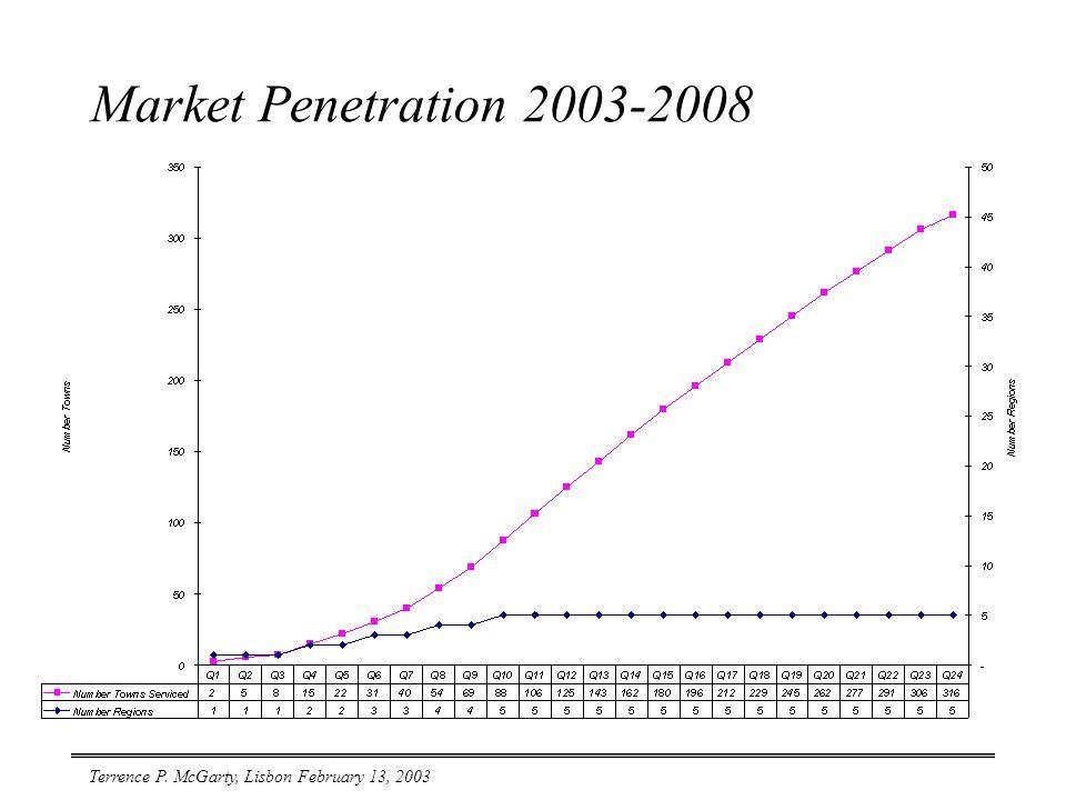 Terrence P. McGarty, Lisbon February 13, 2003 Market Penetration 2003-2008