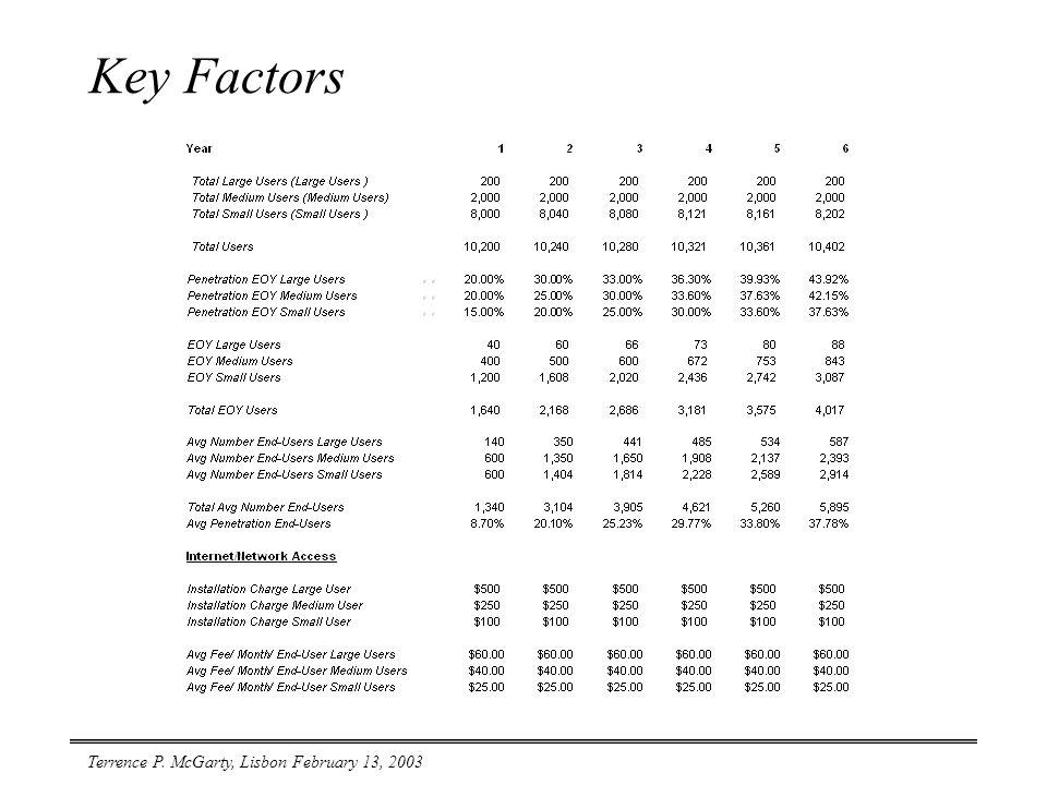 Terrence P. McGarty, Lisbon February 13, 2003 Key Factors