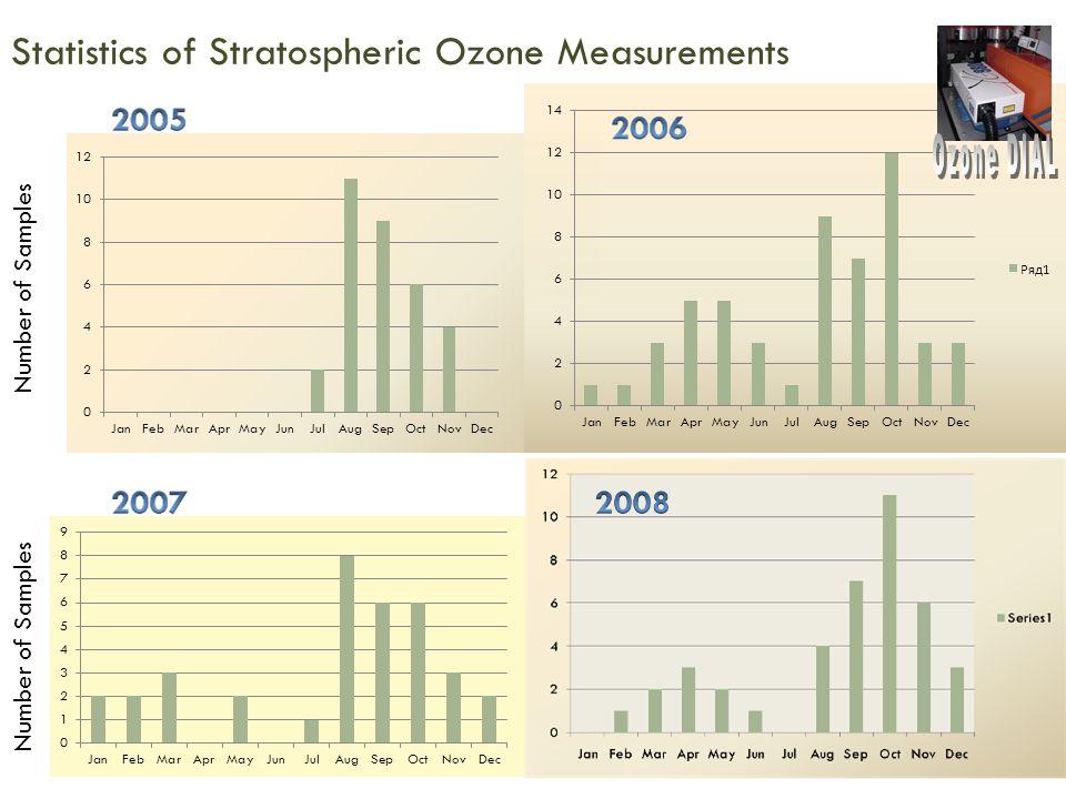 Statistics of Stratospheric Ozone Measurements Number of Samples