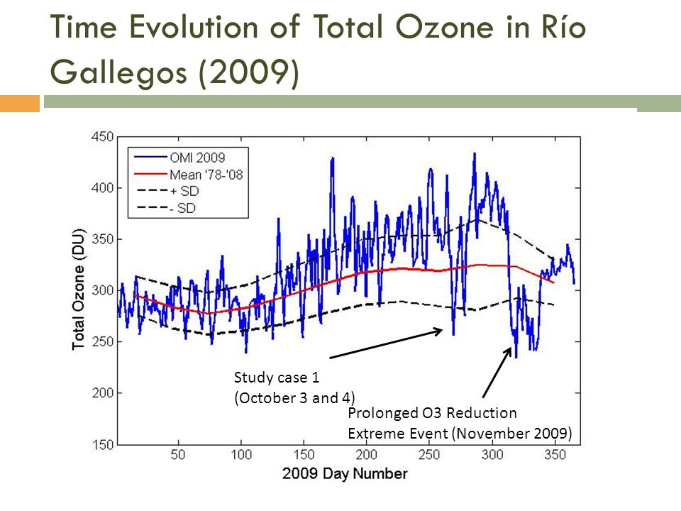 Time Evolution of Total Ozone in Río Gallegos (2009) Study case 1 (October 3 and 4) Prolonged O3 Reduction Extreme Event (November 2009)