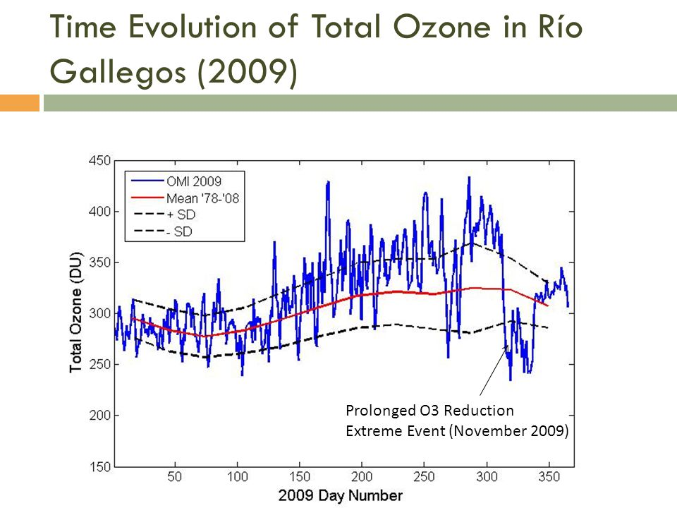 Time Evolution of Total Ozone in Río Gallegos (2009) Prolonged O3 Reduction Extreme Event (November 2009)