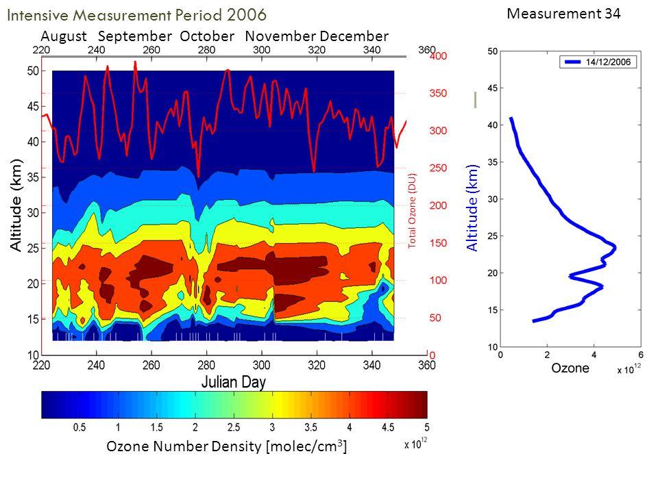 Intensive Measurement Period 2006 August September October November December Measurement 34 Altitude (km) Total Ozone (DU) Ozone Number Density [molec