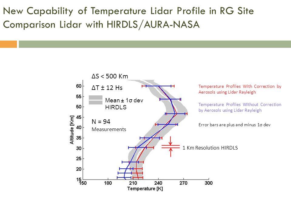 New Capability of Temperature Lidar Profile in RG Site Comparison Lidar with HIRDLS/AURA-NASA Mean ± 1σ dev HIRDLS Error bars are plus and minus 1σ de