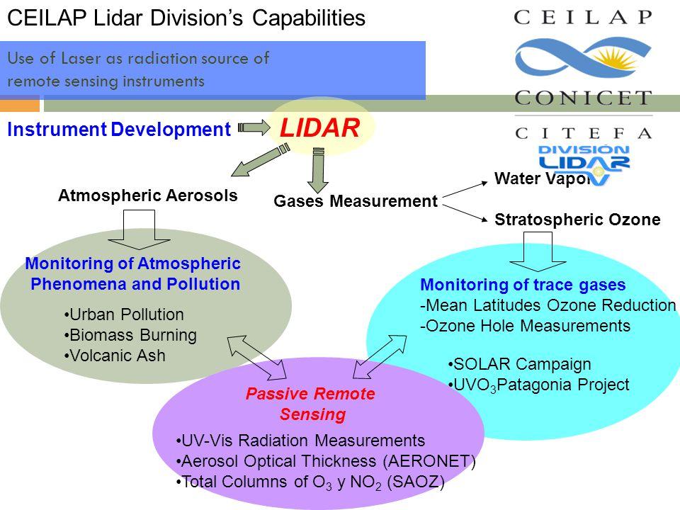 Use of Laser as radiation source of remote sensing instruments CEILAP Lidar Division's Capabilities LIDAR Instrument Development Gases Measurement Wat