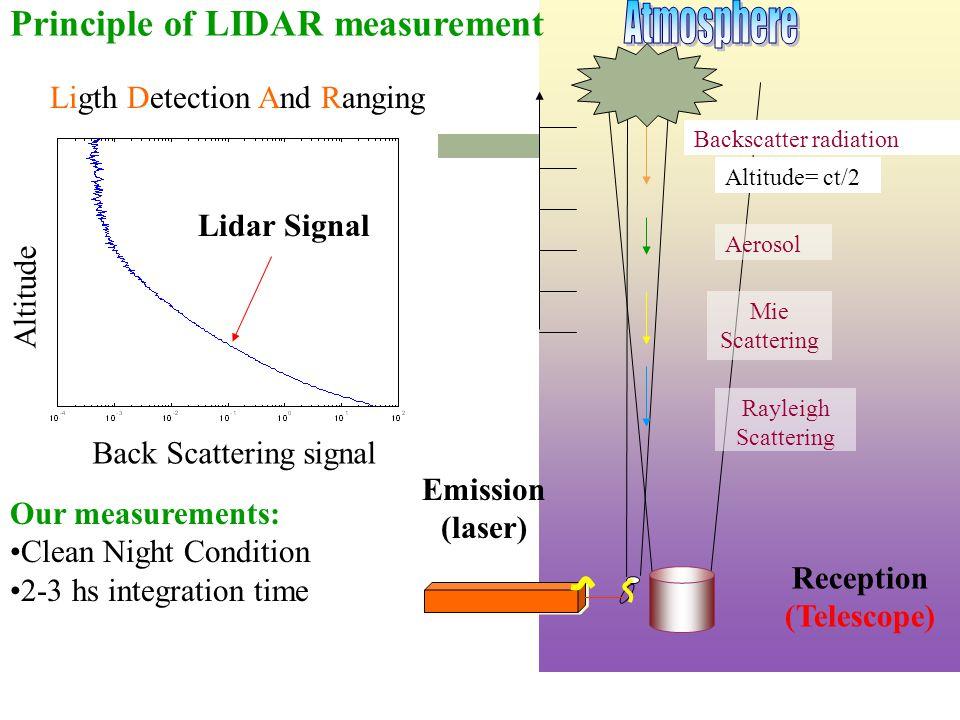 Altitude= ct/2 Aerosol Mie Scattering Rayleigh Scattering Backscatter radiation Reception (Telescope) Emission (laser) Lidar Signal Altitude Back Scat