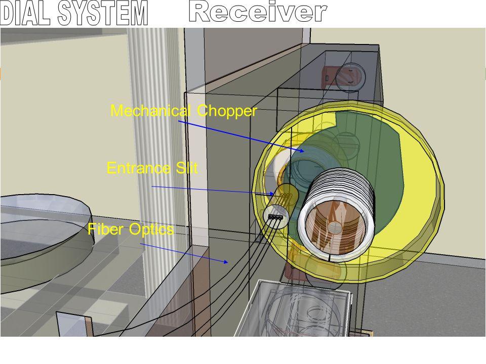 Mechanical Chopper Fiber Optics Entrance Slit