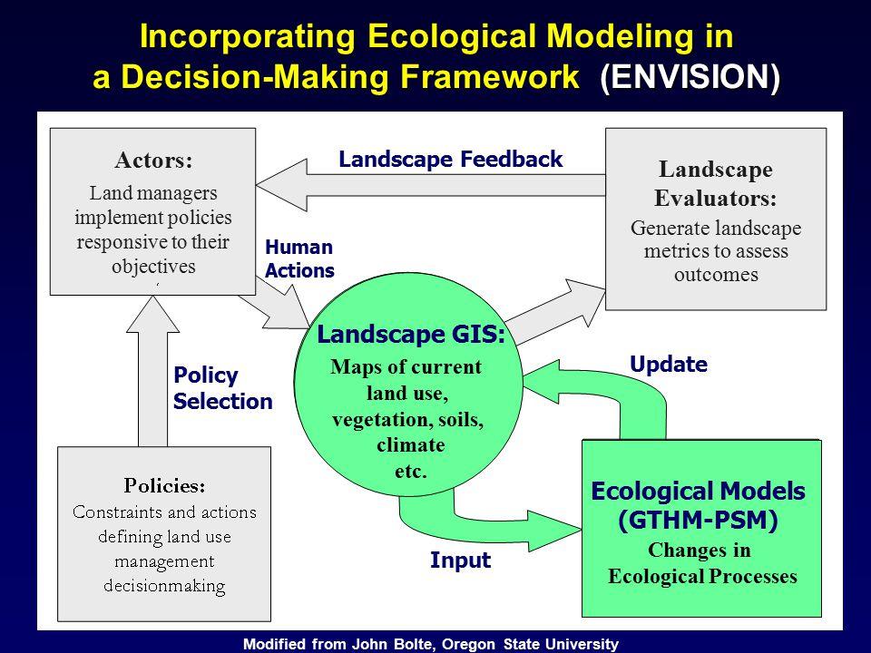 Incorporating Ecological Modeling in a Decision-Making Framework (ENVISION) (ES Maps) Update Input Landscape GIS: Maps of current land use, vegetation