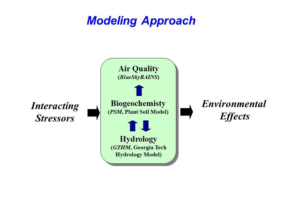 Modeling Approach Environmental Effects Interacting Stressors Biogeochemisty (PSM, Plant Soil Model) Air Quality (BlueSkyRAINS) Hydrology (GTHM, Georg