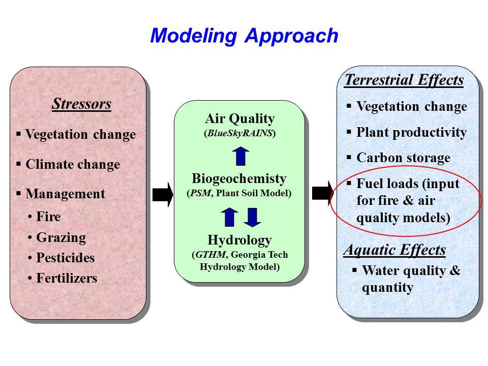 Stressors  Vegetation change  Climate change  Management Fire Grazing Pesticides Fertilizers Terrestrial Effects  Vegetation change  Plant produc