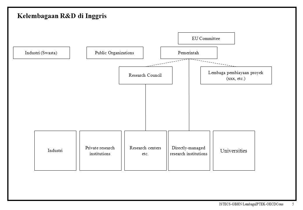 ISTECS-GBHN/LembagaIPTEK-OECDCons 108319_Macros 5 Kelembagaan R&D di Inggris Industri (Swasta) Public Organizations Pemerintah Research Council Industri Private research institutions Universities Research centers etc.