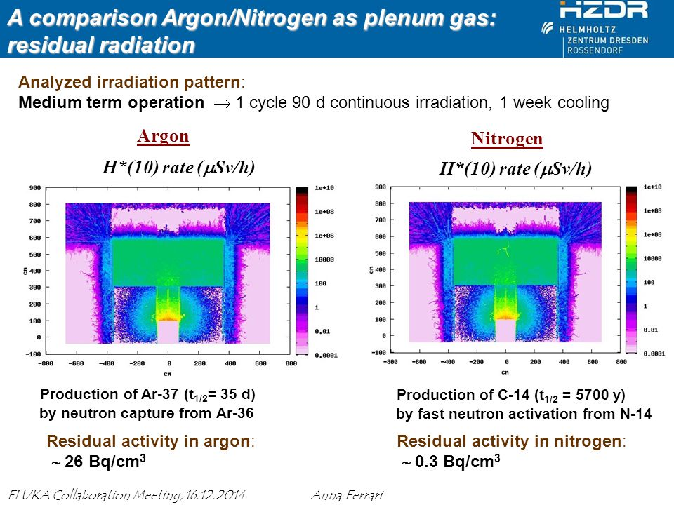 Anna Ferrari MAXSIMA Meeting, 27 November 2013 8 FLUKA Collaboration Meeting, 16.12.2014 Anna Ferrari Argon Analyzed irradiation pattern: Medium term operation  1 cycle 90 d continuous irradiation, 1 week cooling Production of Ar-37 (t 1/2 = 35 d) by neutron capture from Ar-36 H*(10) rate (  Sv/h) Nitrogen Production of C-14 (t 1/2 = 5700 y) by fast neutron activation from N-14 Residual activity in argon:  26 Bq/cm 3 Residual activity in nitrogen:  0.3 Bq/cm 3 A comparison Argon/Nitrogen as plenum gas: residual radiation
