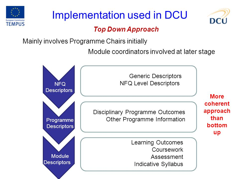 Implementation used in DCU Top Down Approach Module coordinators involved at later stage Mainly involves Programme Chairs initially Module Descriptors Programme Descriptors NFQ Descriptors Learning Outcomes Coursework Assessment Indicative Syllabus Disciplinary Programme Outcomes Other Programme Information Generic Descriptors NFQ Level Descriptors More coherent approach than bottom up