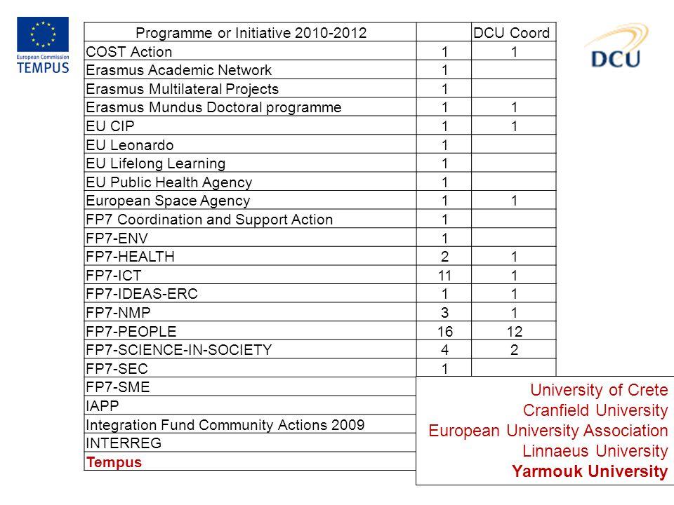Programme or Initiative 2010-2012 DCU Coord COST Action11 Erasmus Academic Network1 Erasmus Multilateral Projects1 Erasmus Mundus Doctoral programme11