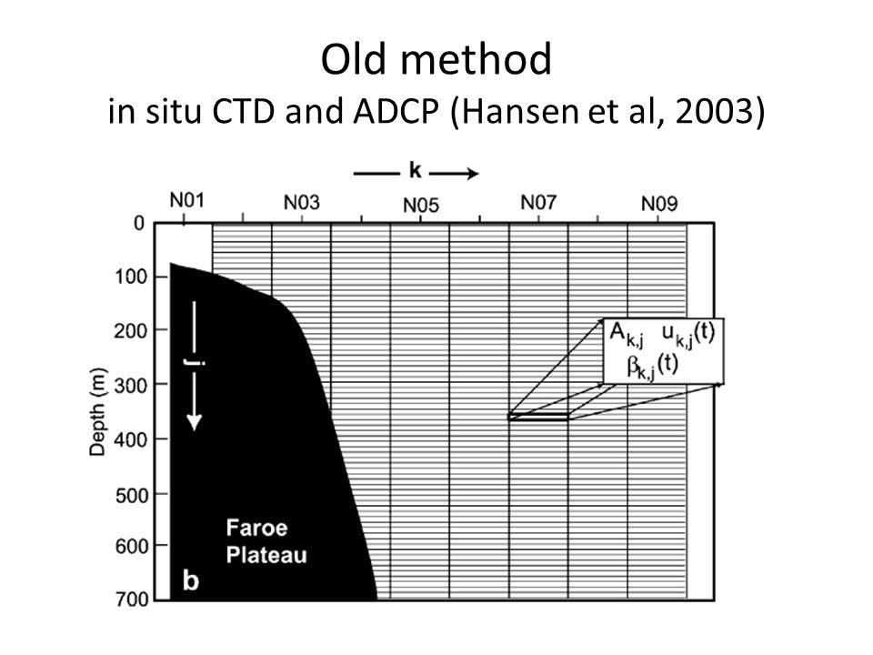 Old method in situ CTD and ADCP (Hansen et al, 2003)