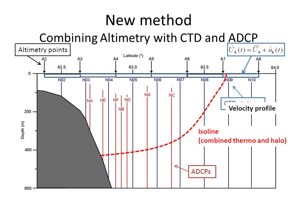 New method Combining Altimetry with CTD and ADCP Isoline (combined thermo and halo) CTD stations Altimetry points ADCPs Velocity profile