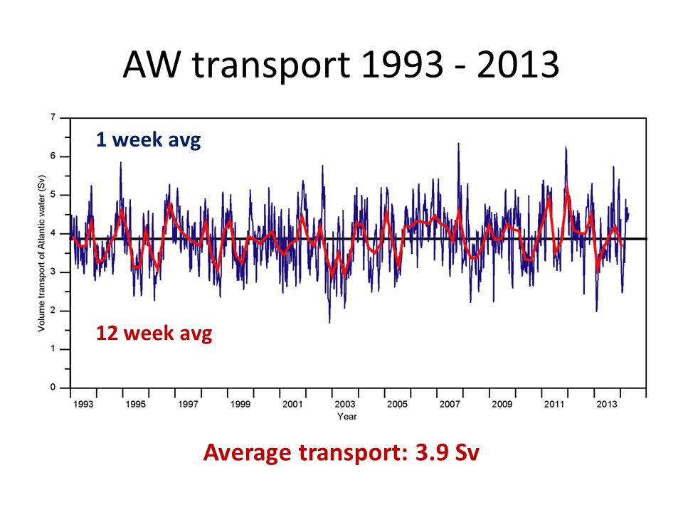 AW transport 1993 - 2013 Average transport: 3.9 Sv 12 week avg 1 week avg