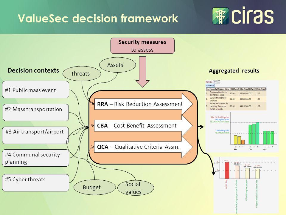 ValueSec decision framework Aggregated results #1 Public mass event #2 Mass transportation RRA – Risk Reduction Assessment CBA – Cost-Benefit Assessment QCA – Qualitative Criteria Assm.