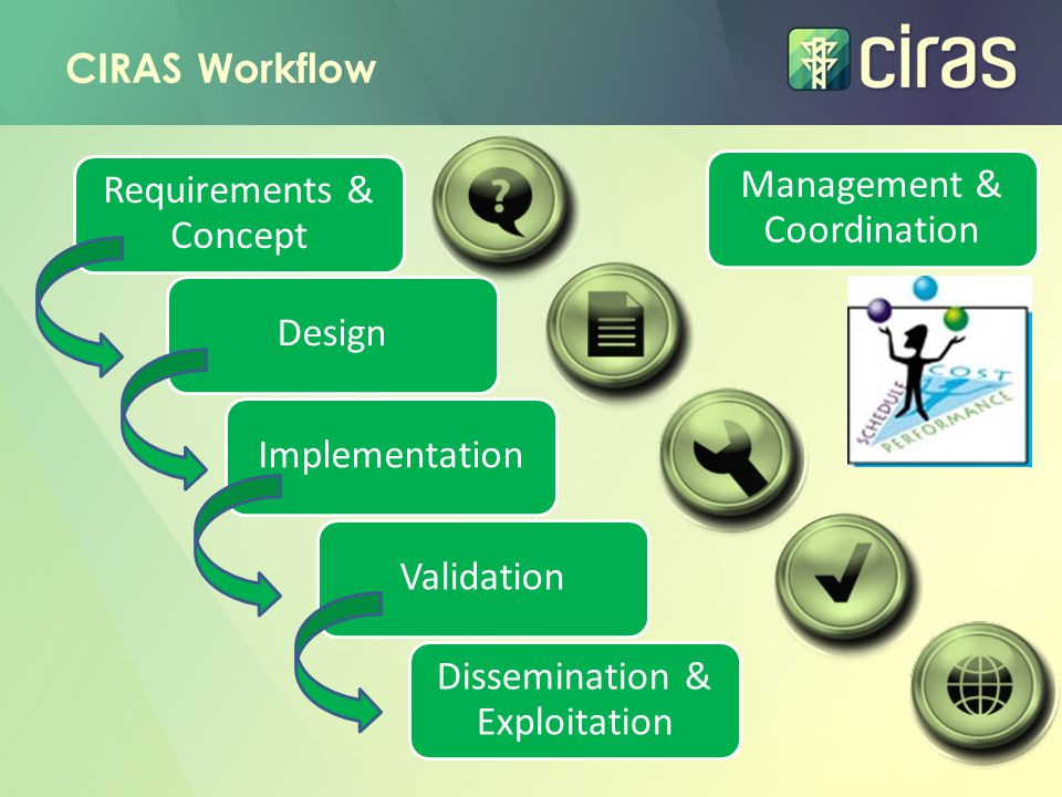 CIRAS Workflow Requirements & Concept DesignImplementation Validation Dissemination & Exploitation Management & Coordination