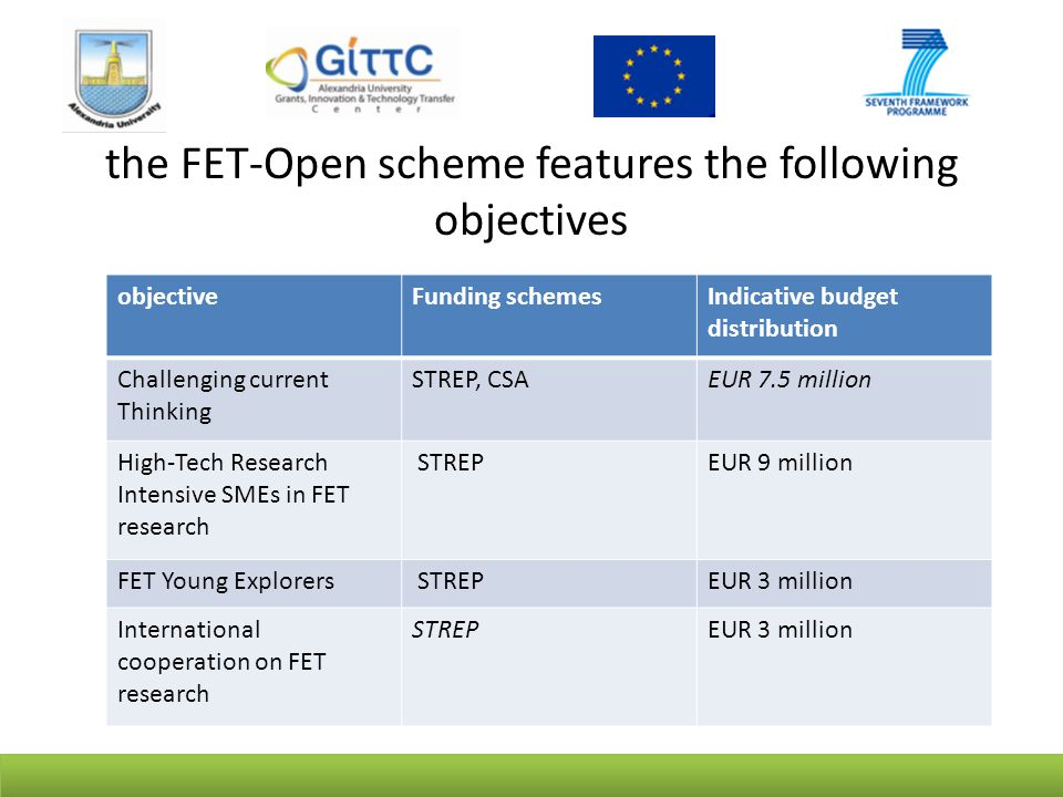 the FET-Open scheme features the following objectives objectiveFunding schemesIndicative budget distribution Challenging current Thinking STREP, CSAEUR 7.5 million High-Tech Research Intensive SMEs in FET research STREPEUR 9 million FET Young Explorers STREPEUR 3 million International cooperation on FET research STREPEUR 3 million