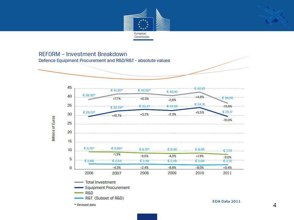 4 EDA Data 2011