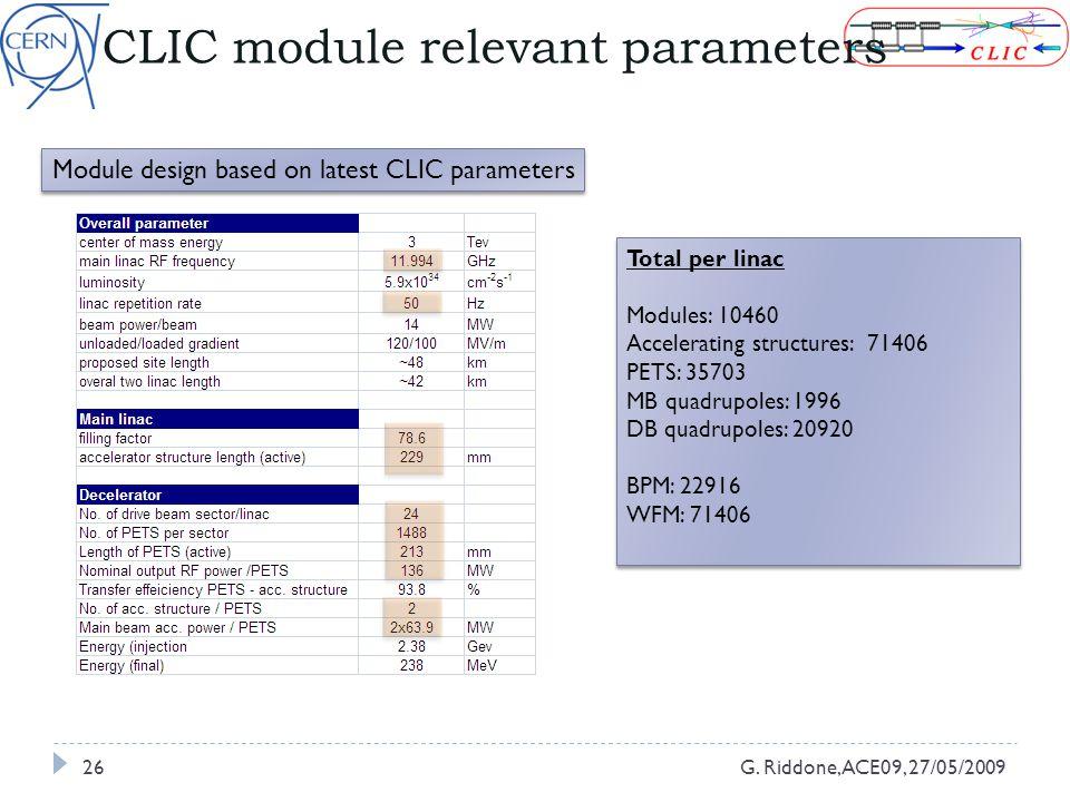 CLIC module relevant parameters G.