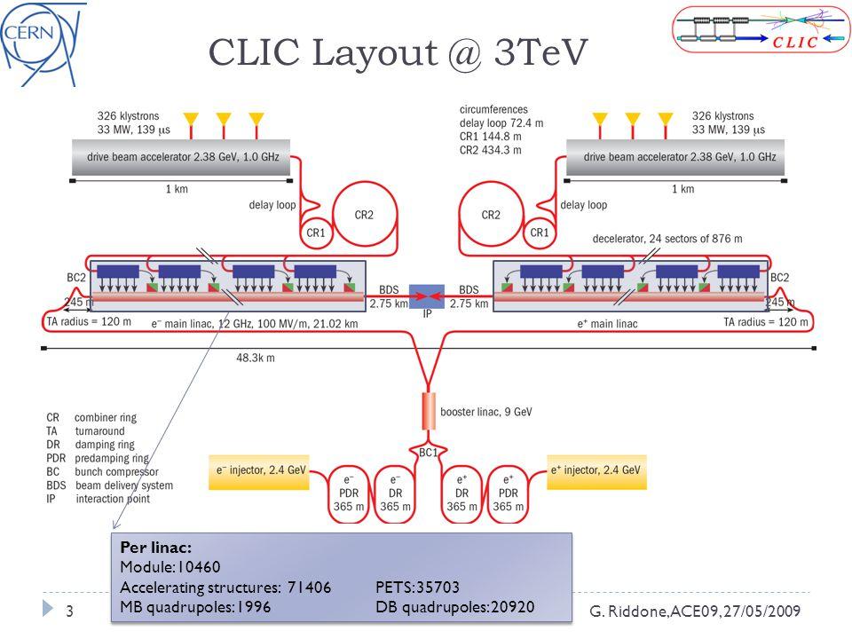 3 CLIC Layout @ 3TeV Per linac: Module: 10460 Accelerating structures: 71406PETS: 35703 MB quadrupoles: 1996DB quadrupoles: 20920 Per linac: Module: 10460 Accelerating structures: 71406PETS: 35703 MB quadrupoles: 1996DB quadrupoles: 20920