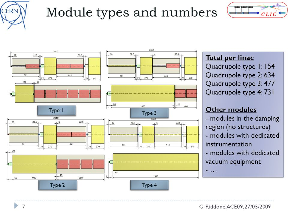 Module types and numbers G.