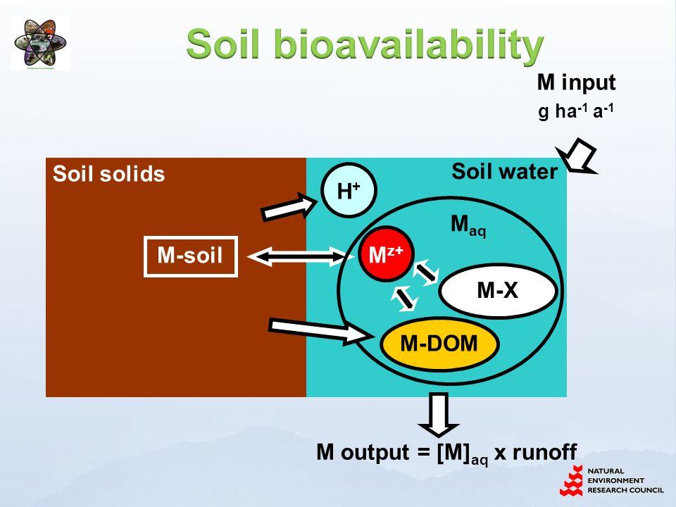 Soil solids Soil water M-DOM M-X M-soil M output = [M] aq x runoff M input g ha -1 a -1 H+H+ M z+ M aq