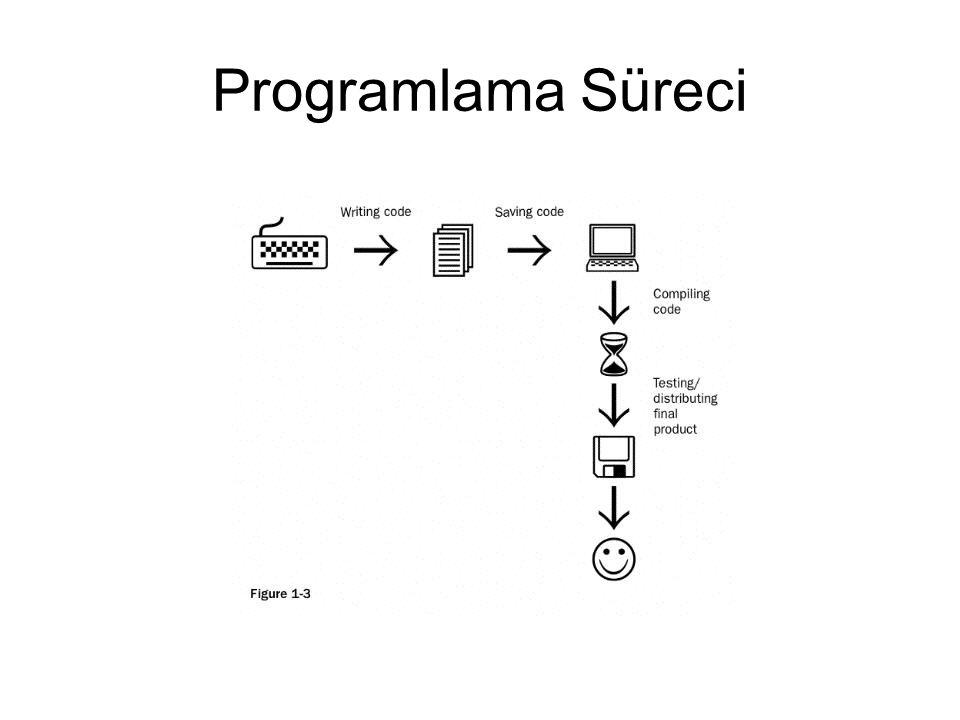 Programlama Süreci