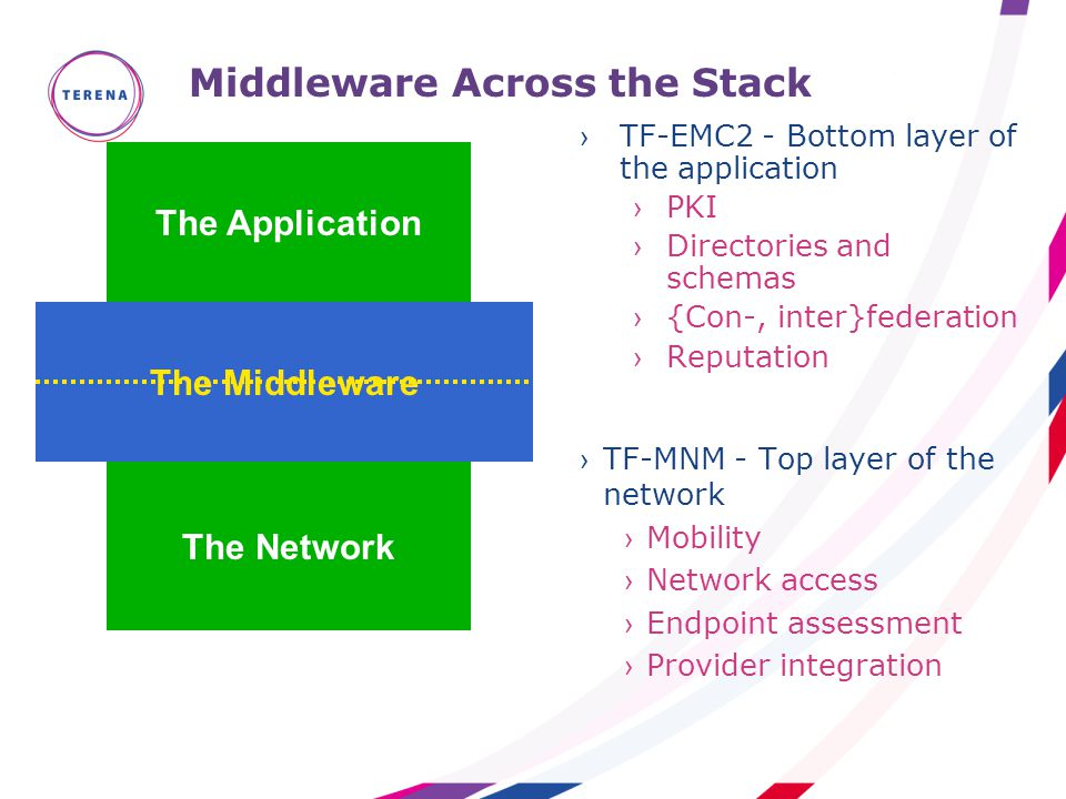 Middleware Across the Stack The Network The Application The Middleware ›TF-EMC2 - Bottom layer of the application ›PKI ›Directories and schemas ›{Con-, inter}federation ›Reputation ›TF-MNM - Top layer of the network ›Mobility ›Network access ›Endpoint assessment ›Provider integration