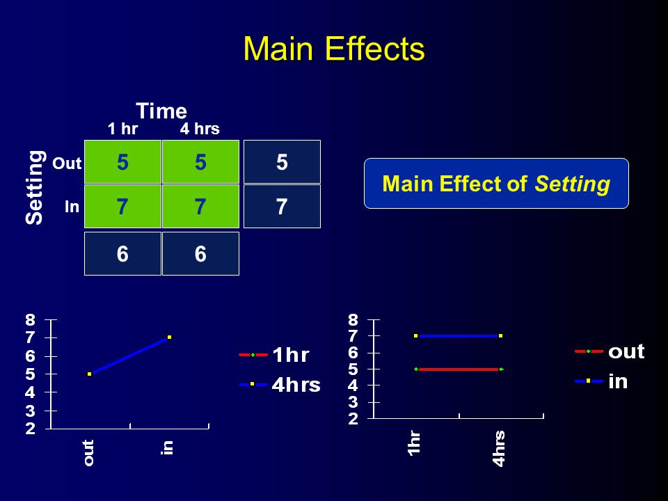 Main Effects 55 77 5 7 66 1 hr4 hrs Out In Time Setting Main Effect of Setting