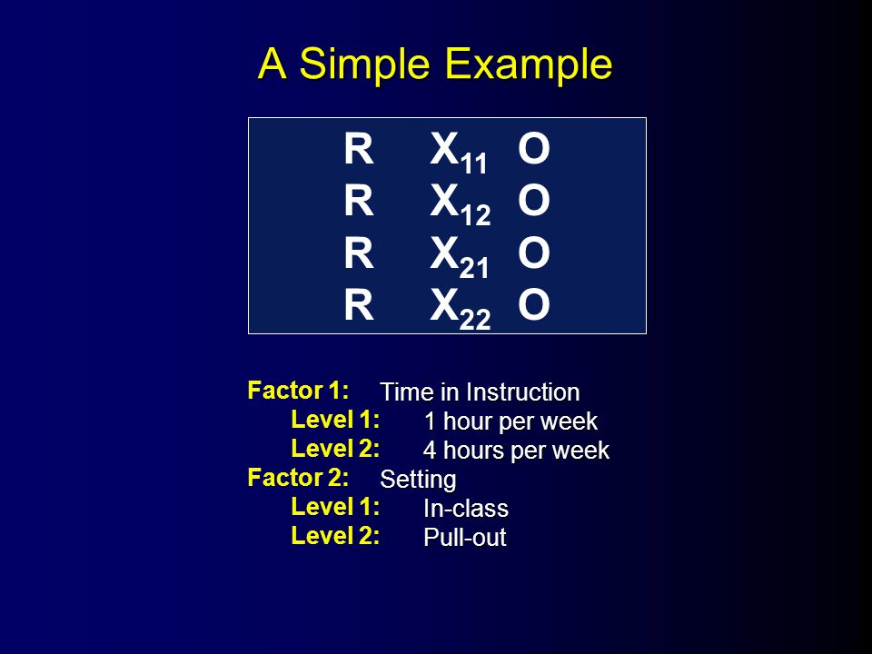 Time in Instruction 1 hour per week 4 hours per week SettingIn-classPull-out A Simple Example RX 11 O RX 12 O RX 21 O RX 22 O Factor 1: Level 1: Level 2: Factor 2: Level 1: Level 2: