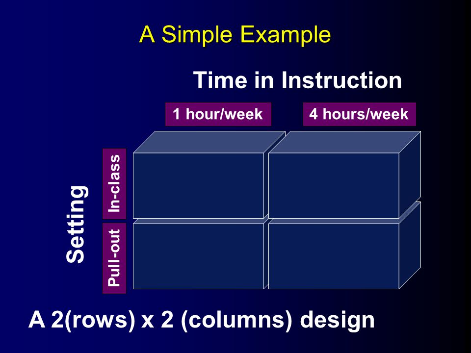 A Simple Example Time in Instruction Setting 1 hour/week4 hours/week In-class Pull-out A 2(rows) x 2 (columns) design