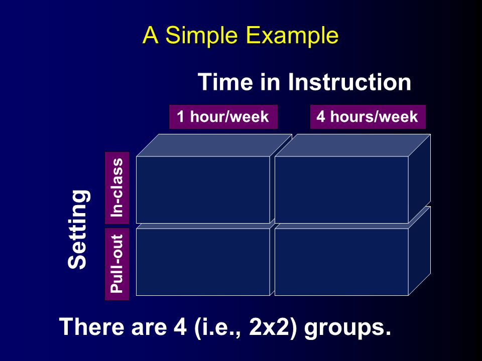 A Simple Example Time in Instruction Setting 1 hour/week4 hours/week In-class Pull-out There are 4 (i.e., 2x2) groups.