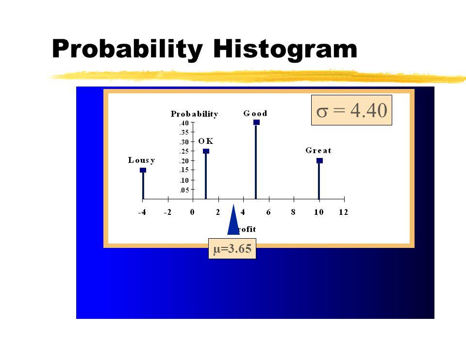 Probability Histogram µ=3.65  = 4.40