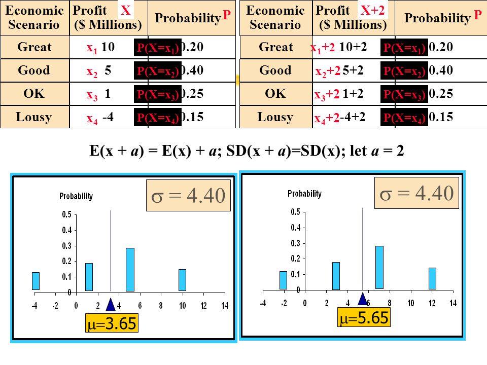 Probability Great0.20 Good0.40 OK0.25 Economic Scenario Profit ($ Millions) 5 1 -4Lousy0.15 10 P(X=x 4 ) X x1x1 x2x2 x3x3 x4x4 P P(X=x 1 ) P(X=x 2 ) P(X=x 3 ) Probability Great0.20 Good0.40 OK0.25 Economic Scenario Profit ($ Millions) 5+2 1+2 -4+2Lousy0.15 10+2 P(X=x 4 ) X+2 x1+2x1+2 x 2 +2 x 3 +2 x 4 +2 P P(X=x 1 ) P(X=x 2 ) P(X=x 3 ) E(x + a) = E(x) + a; SD(x + a)=SD(x); let a = 2  5.65  = 4.40  3.65  = 4.40