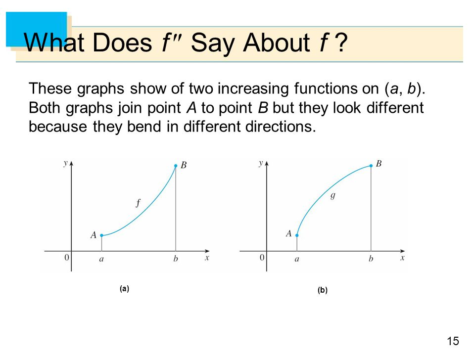 15 What Does f  Say About f .These graphs show of two increasing functions on (a, b).