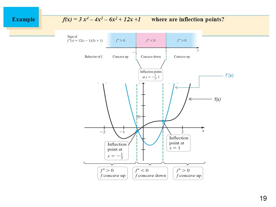 19 Example f(x) = 3 x 4 – 4x 3 – 6x 2 + 12x +1 where are inflection points? f''(x) f(x)