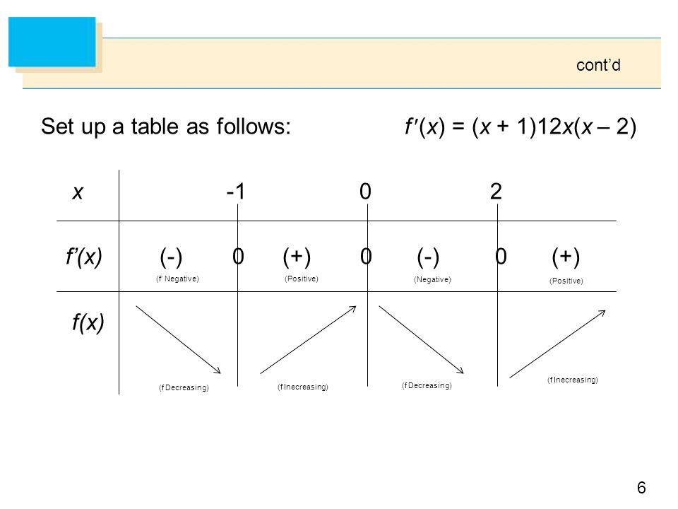 6 Set up a table as follows: f (x) = (x + 1)12x(x – 2) x -1 0 2 f'(x) (-) 0 (+) 0 (-) 0 (+) f(x) (Positive) (f' Negative) (Negative) (Positive) (f Decreasing) (f Inecreasing) cont'd