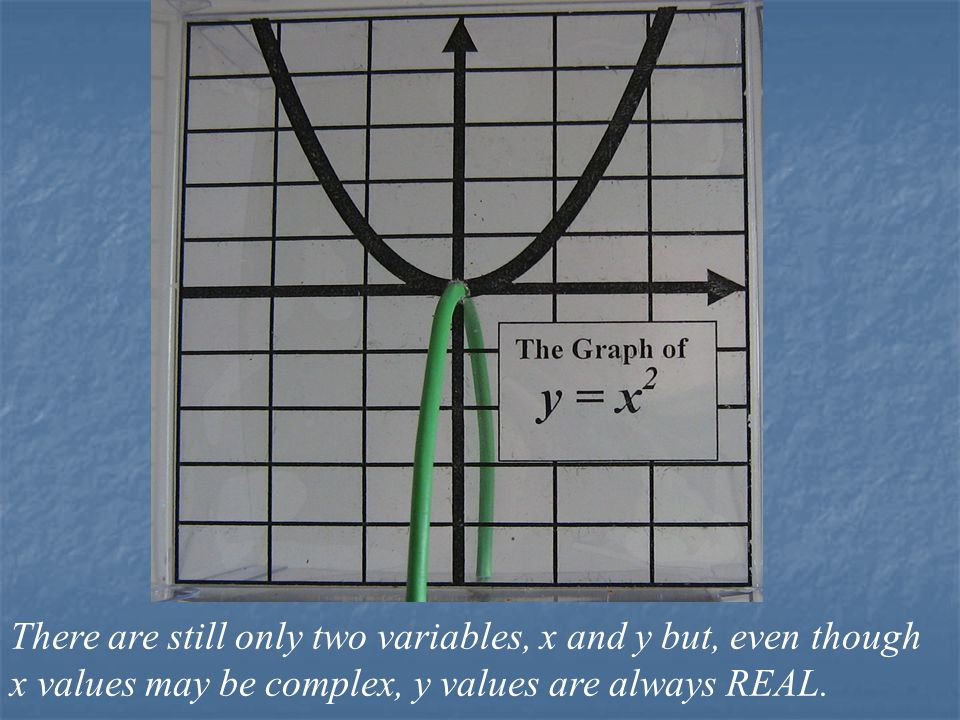 Real y x (real) x (imaginary) THE GRAPH OF y = x 2 with REAL y VALUES.