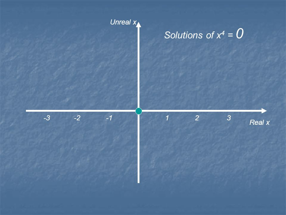 1 2 3 Real x Unreal x Solutions of x 4 = 0.0001 -3 -2 -1